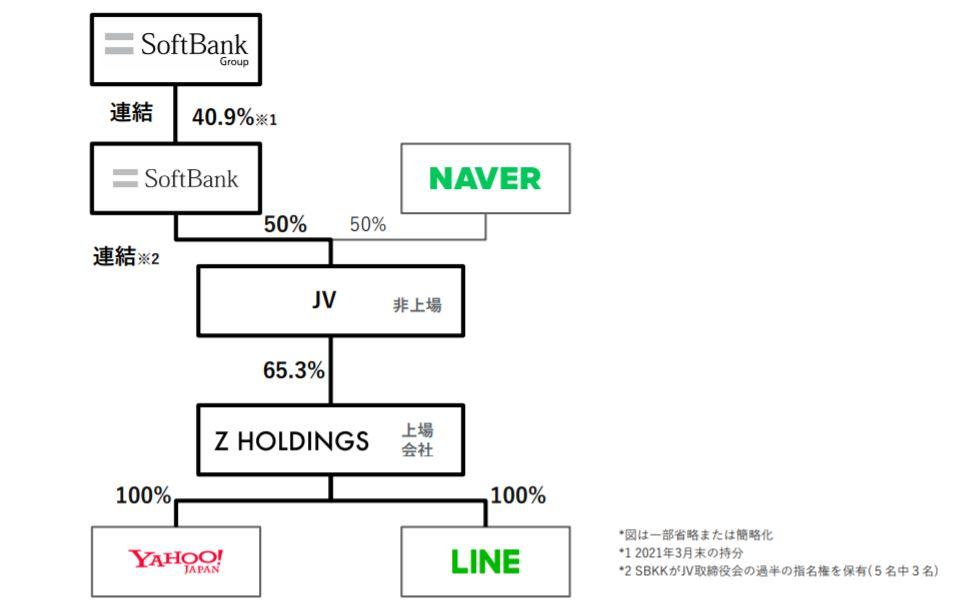 企業分析-ソフトバンクグループ株式会社 (9984) 画像2