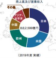 企業分析-ソニーグループ株式会社(6758) 画像12