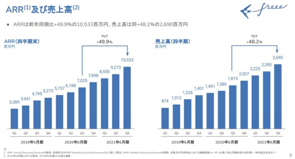 企業分析-freee株式会社(4478) 画像7