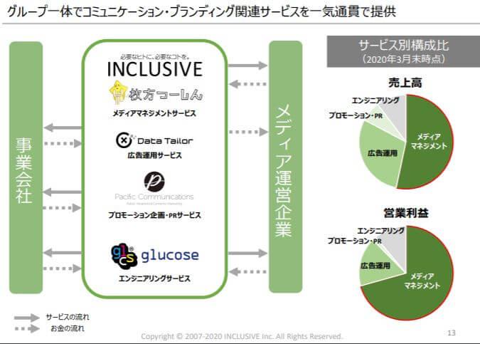 企業分析-INCLUSIVE株式会社(7078)画像10
