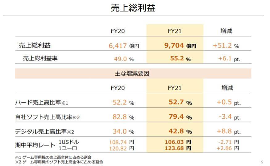 企業分析-任天堂株式会社(7974) 画像5