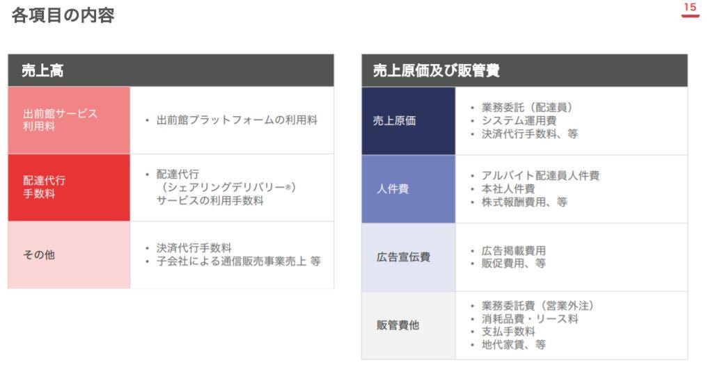 企業分析-株式会社出前館(2484) 画像7