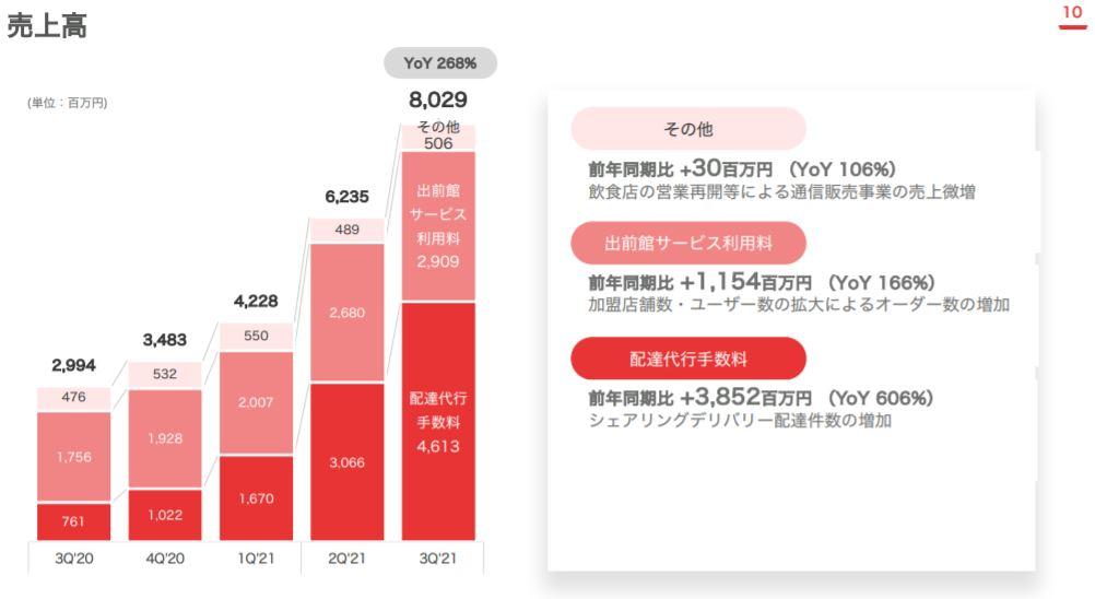 企業分析-株式会社出前館(2484) 画像6