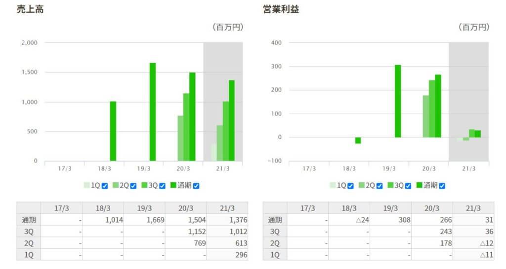 企業分析-INCLUSIVE株式会社(7078)画像9