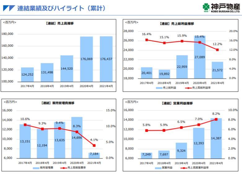 企業分析-株式会社神戸物産(3038) 画像5