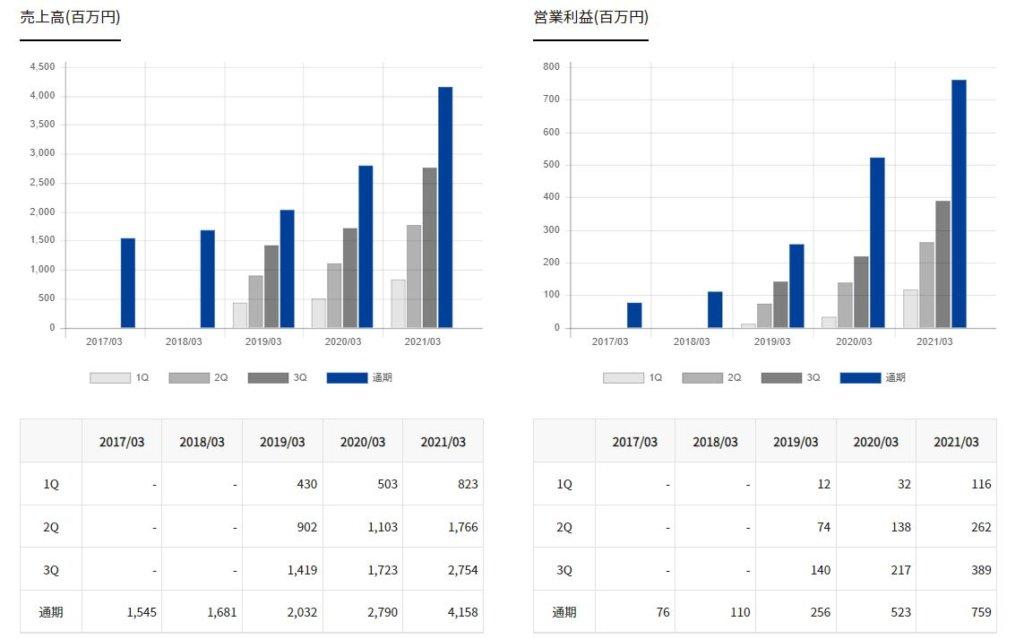 企業分析-株式会社ミンカブ・ジ・インフォノイド(4436) 画像8