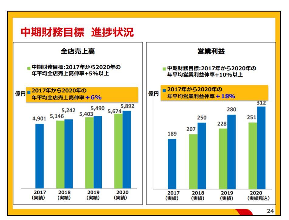 企業分析-日本マクドナルドホールディングス株式会社(2702) 画像5