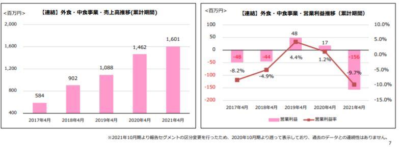 企業分析-株式会社神戸物産(3038) 画像8