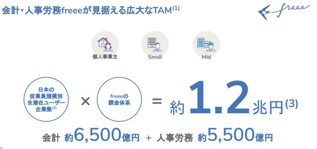 企業分析-freee株式会社(4478) 画像11