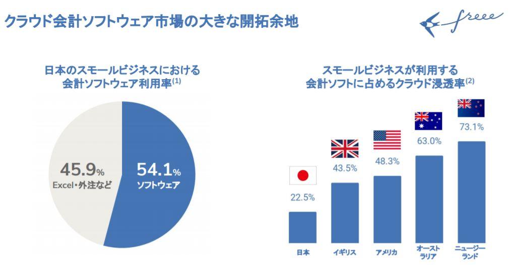 企業分析-freee株式会社(4478) 画像12