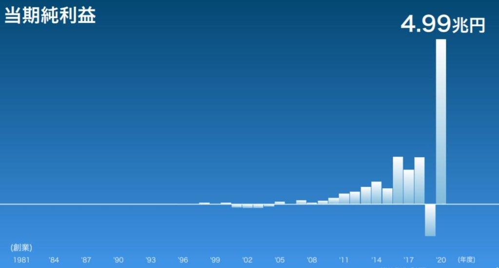 企業分析-ソフトバンクグループ株式会社 (9984) 画像7