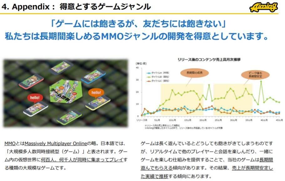 企業分析-株式会社Aiming(3911) 画像4