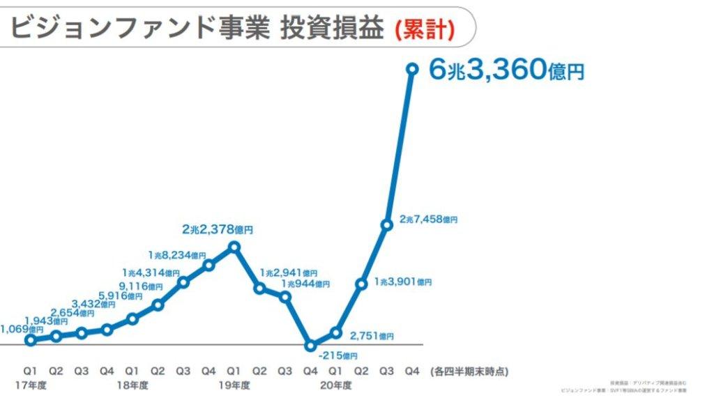 企業分析-ソフトバンクグループ株式会社 (9984) 画像9