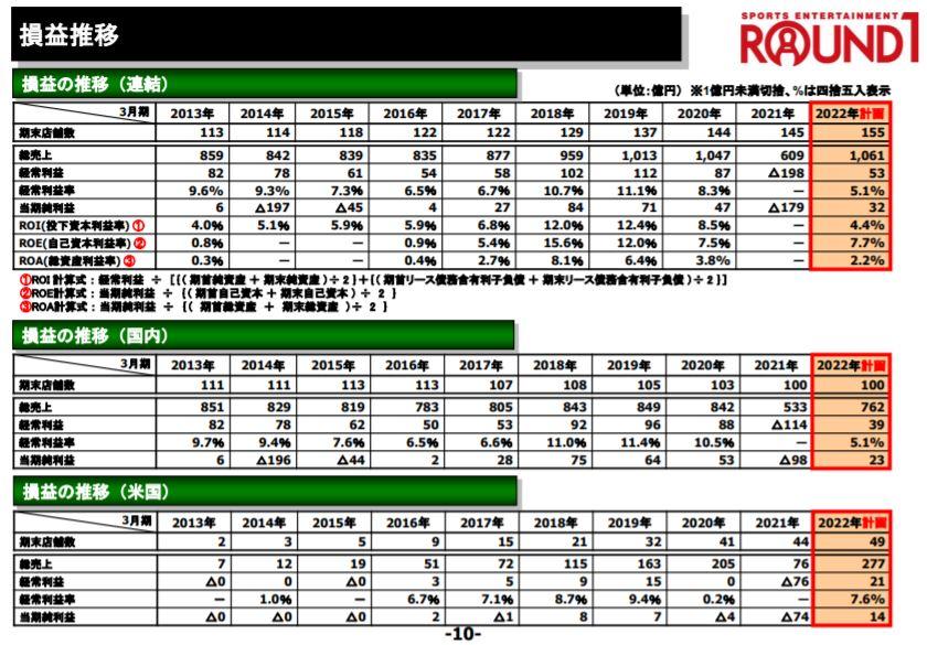 企業分析-株式会社ラウンドワン(4680)画像3
