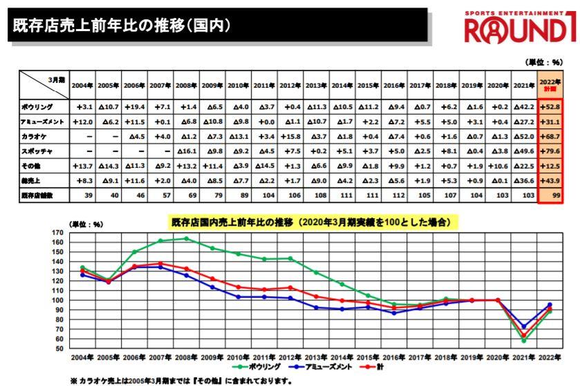 企業分析-株式会社ラウンドワン(4680)画像4