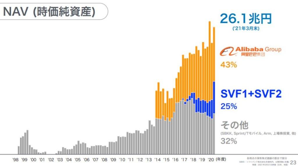 企業分析-ソフトバンクグループ株式会社 (9984) 画像8