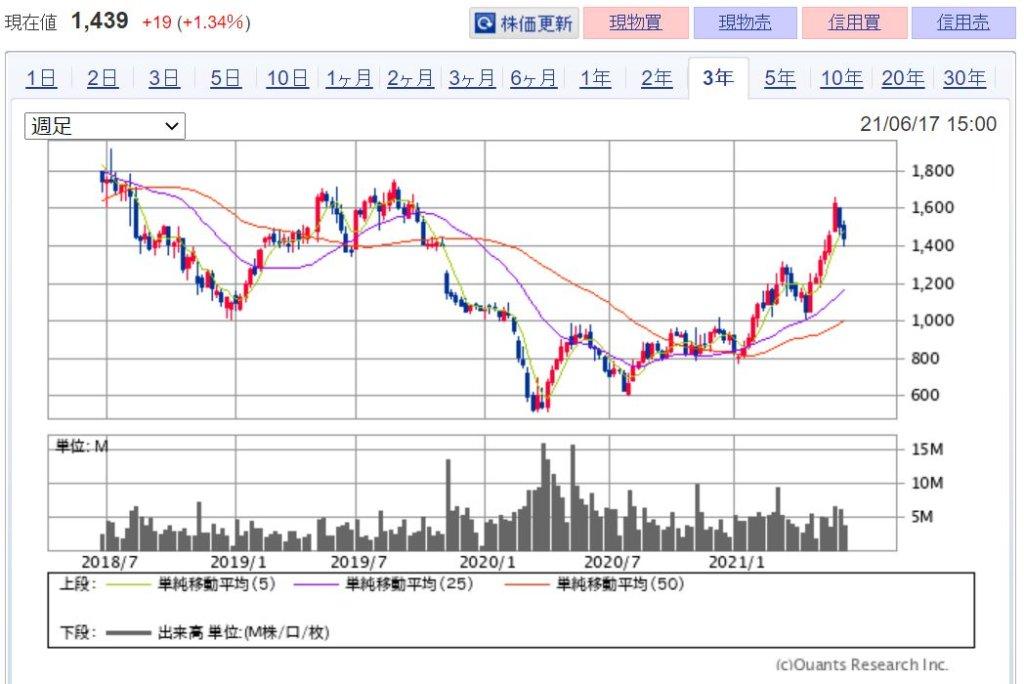 企業分析-株式会社ラウンドワン(4680)株価