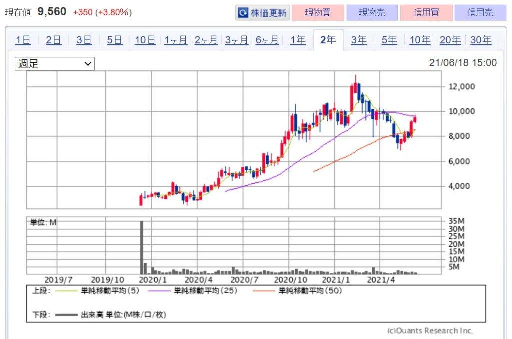 企業分析-freee株式会社(4478) 株価