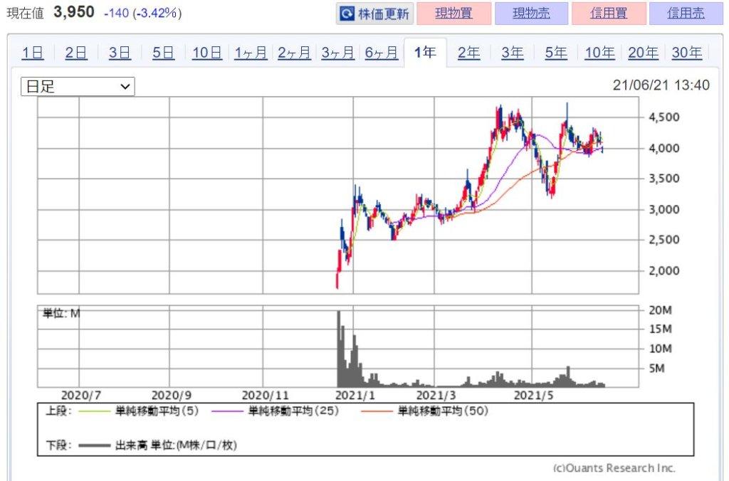 企業分析-ウェルスナビ株式会社(7342) 株価