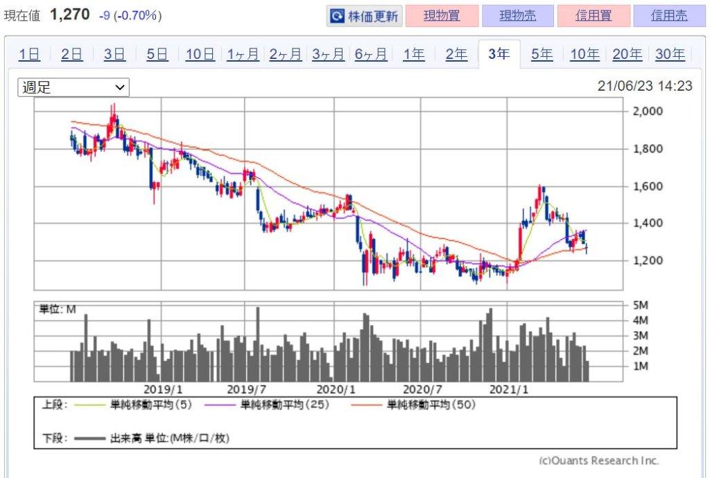 企業分析-日本テレビホールディングス株式会社(9404) 株価