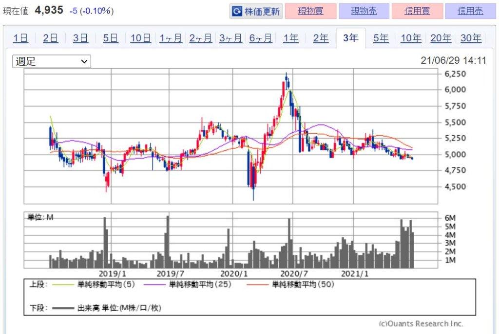 企業分析-日本マクドナルドホールディングス株式会社(2702) 株価