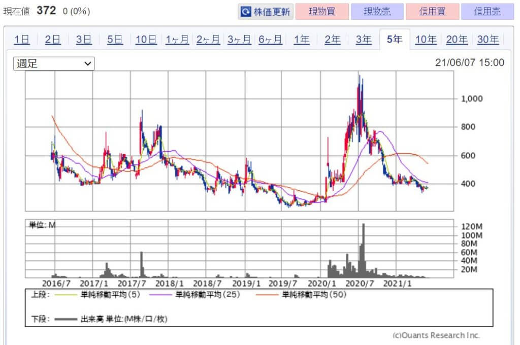 企業分析-株式会社Aiming(3911) 株価