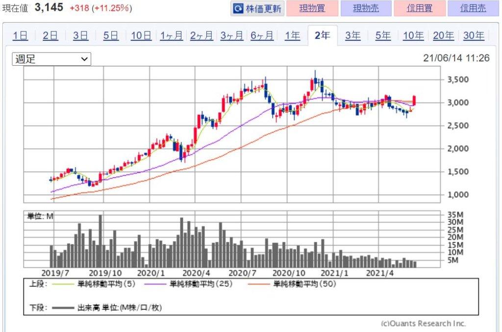 企業分析-株式会社神戸物産(3038) 株価