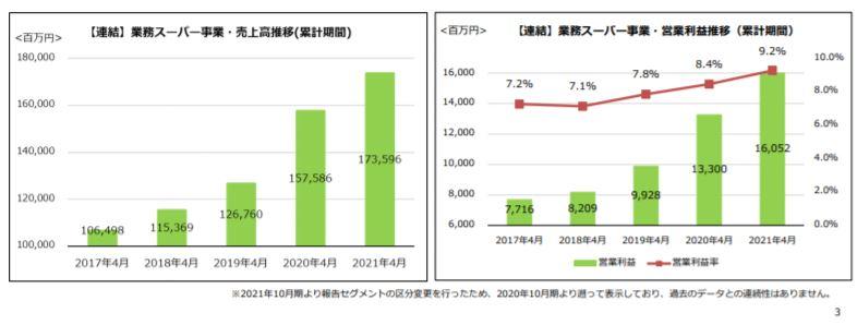 企業分析-株式会社神戸物産(3038) 画像7
