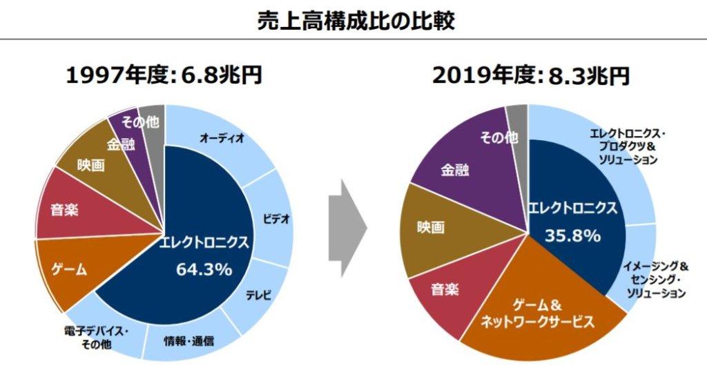 企業分析-ソニーグループ株式会社(6758) 画像10