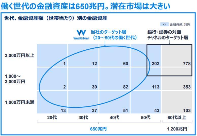 企業分析-ウェルスナビ株式会社(7342) 画像13