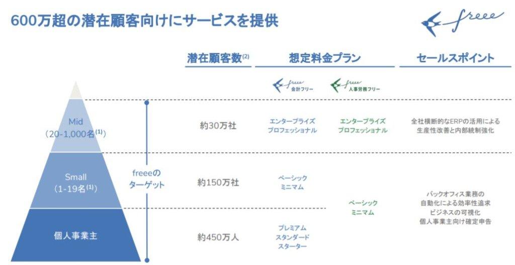 企業分析-freee株式会社(4478) 画像6