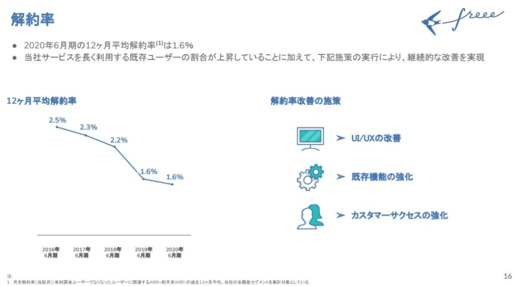 企業分析-freee株式会社(4478) 画像10