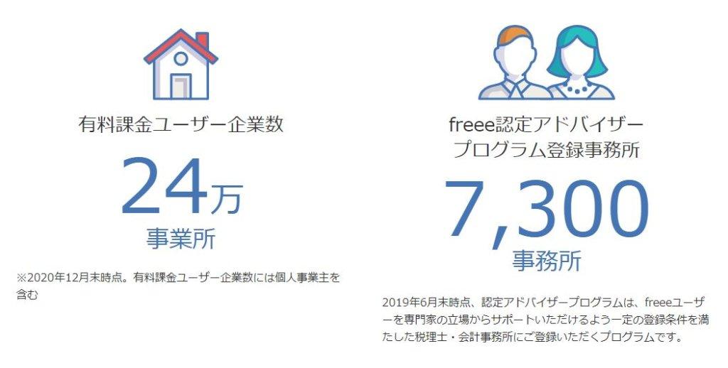 企業分析-freee株式会社(4478) 画像5
