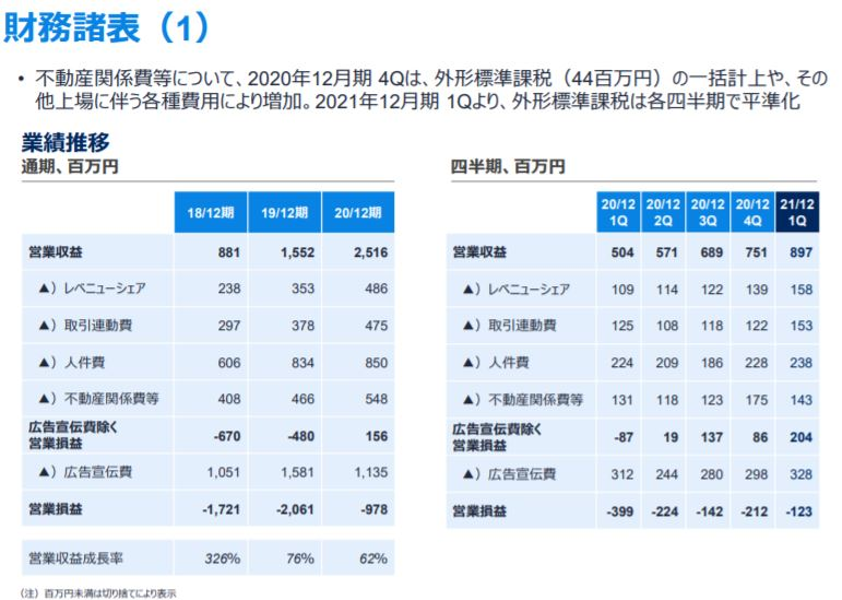 企業分析-ウェルスナビ株式会社(7342) 画像11