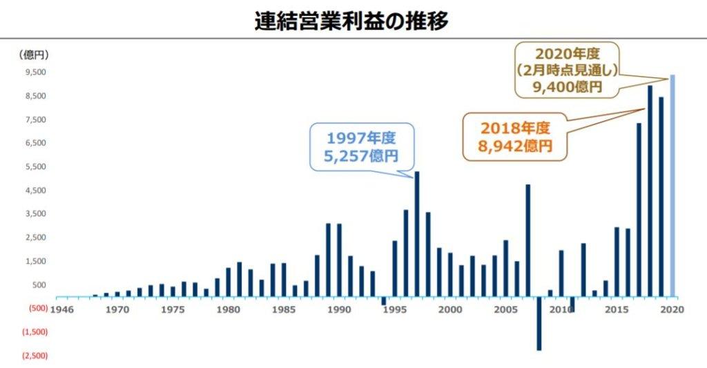 企業分析-ソニーグループ株式会社(6758) 画像9