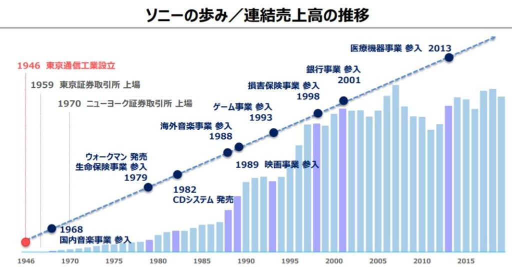 企業分析-ソニーグループ株式会社(6758) 画像8