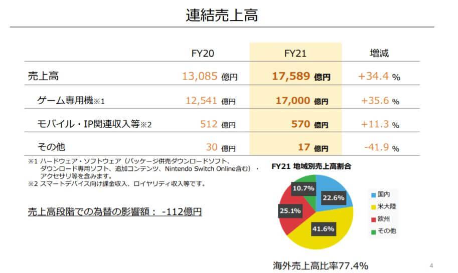 企業分析-任天堂株式会社(7974) 画像4