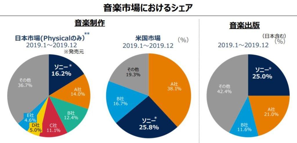 企業分析-ソニーグループ株式会社(6758) 画像4