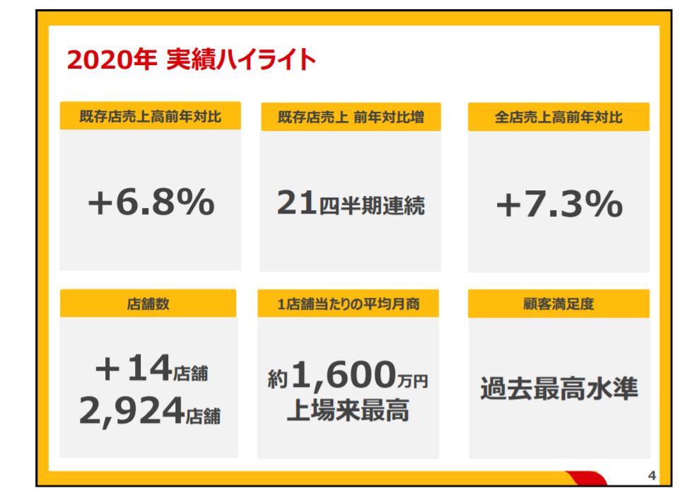 企業分析-日本マクドナルドホールディングス株式会社(2702) 画像6