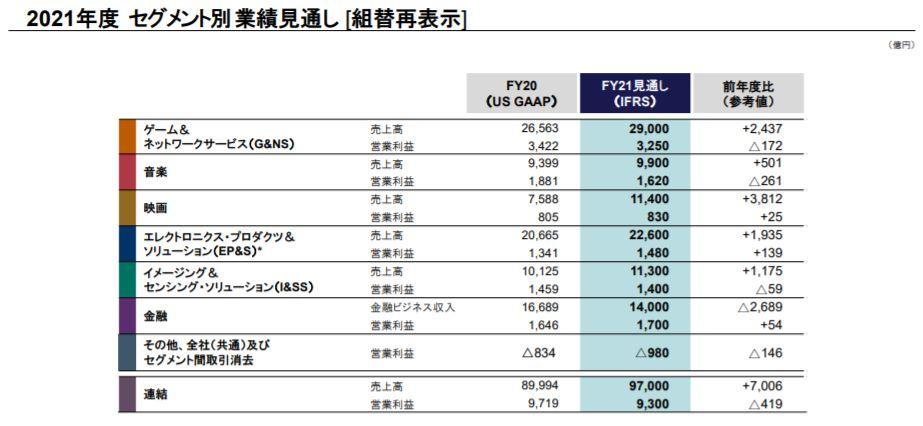 企業分析-ソニーグループ株式会社(6758) 画像11