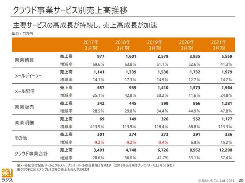 企業分析-株式会社ラクス(3923) 画像7