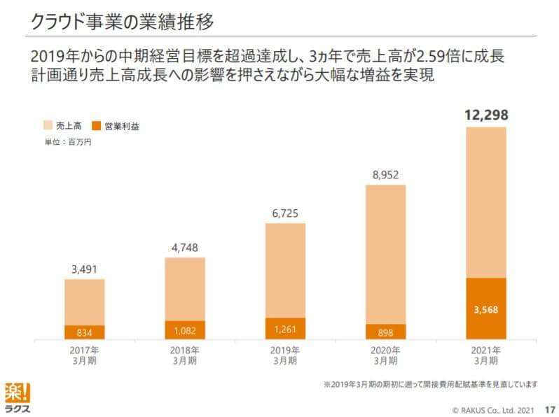 企業分析-株式会社ラクス(3923) 画像5