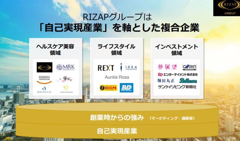 企業分析-RIZAPグループ株式会社(2928) 画像2