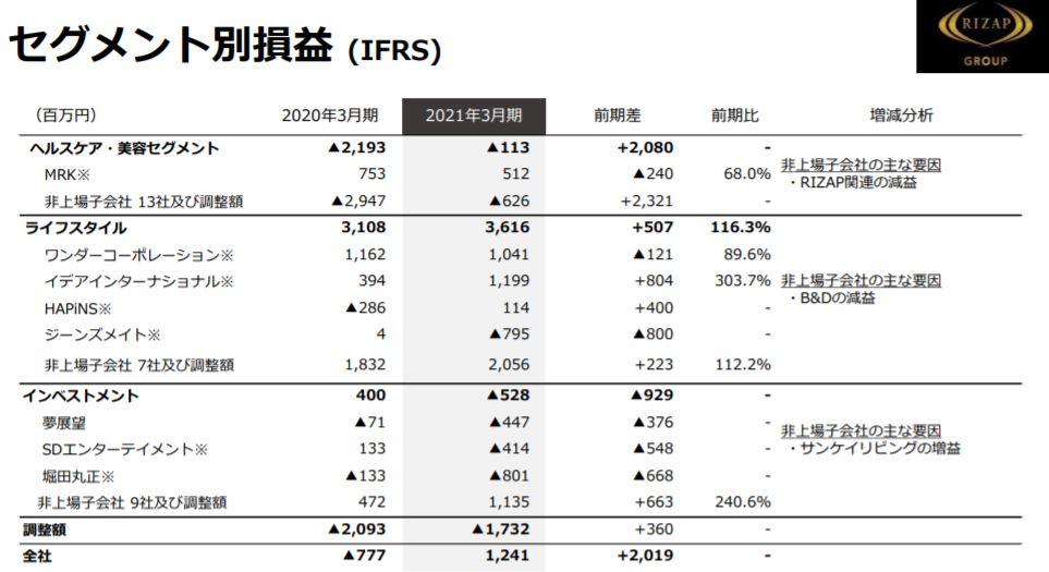 企業分析-RIZAPグループ株式会社(2928) 画像10