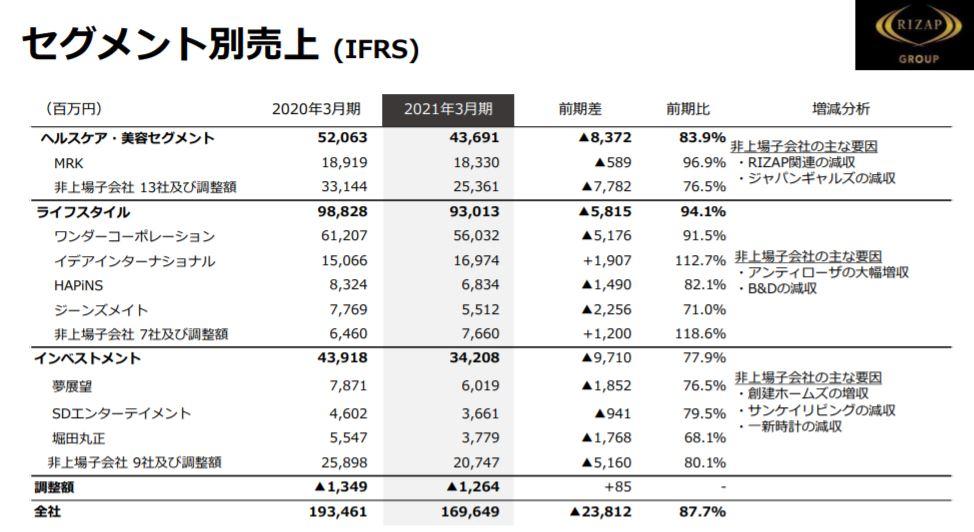 企業分析-RIZAPグループ株式会社(2928) 画像9