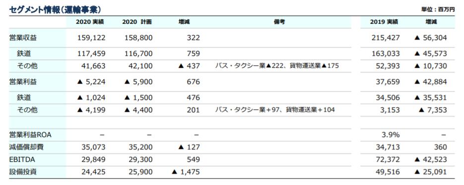 企業分析-東武鉄道株式会社(9001) 画像9