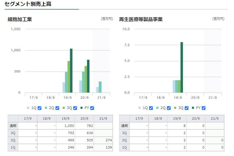 企業分析-株式会社メディネット(2370) 画像4