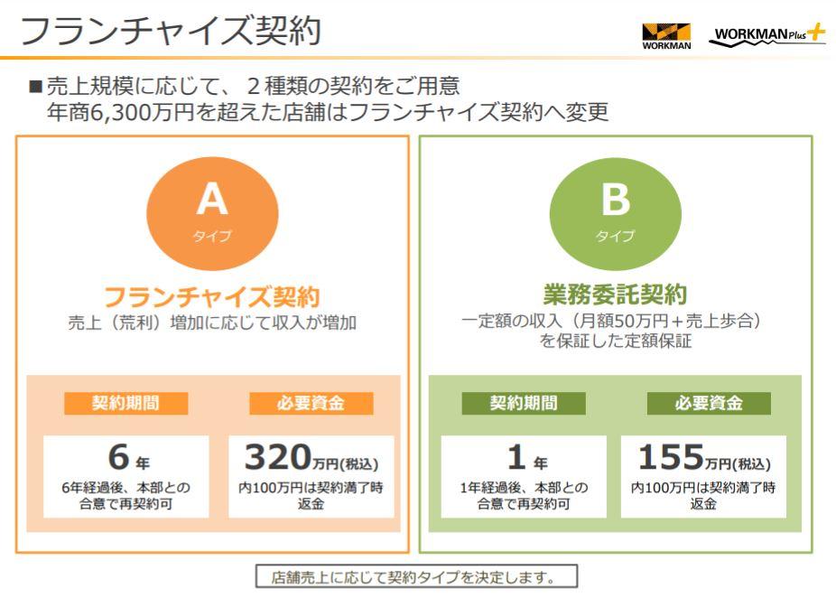 企業分析-株式会社ワークマン(7564)     画像5