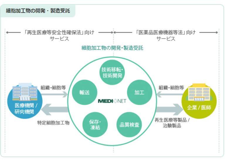 企業分析-株式会社メディネット(2370) 画像2
