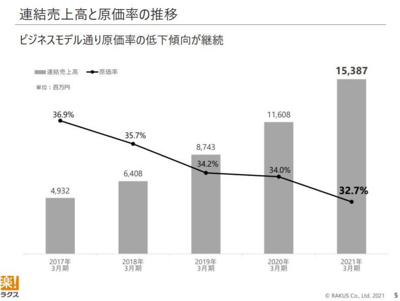 企業分析-株式会社ラクス(3923) 画像4